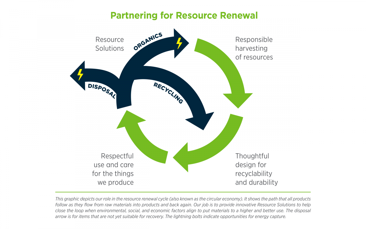 Partnering for Resource Renewal